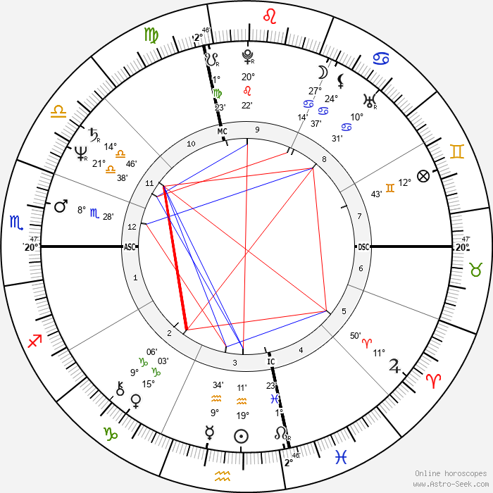 Vito Antuofermo - Birth horoscope chart