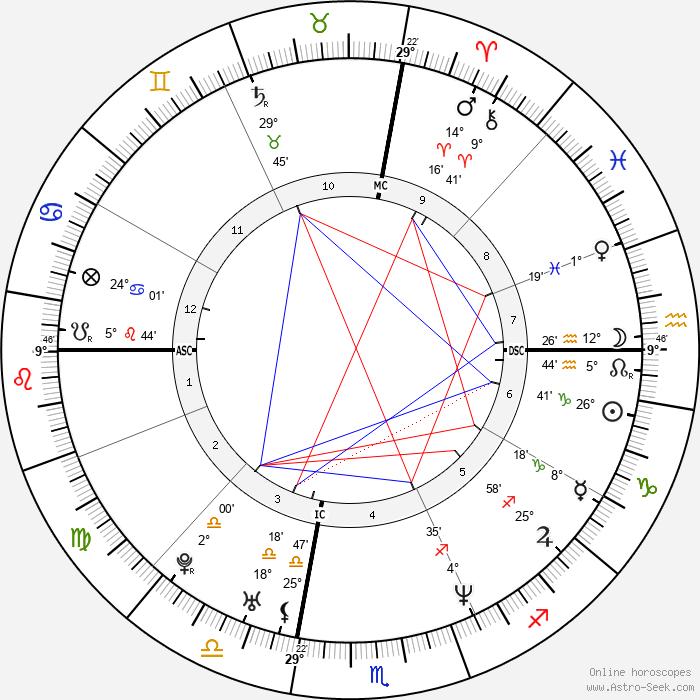 Vittoria Belvedere - Birth horoscope chart