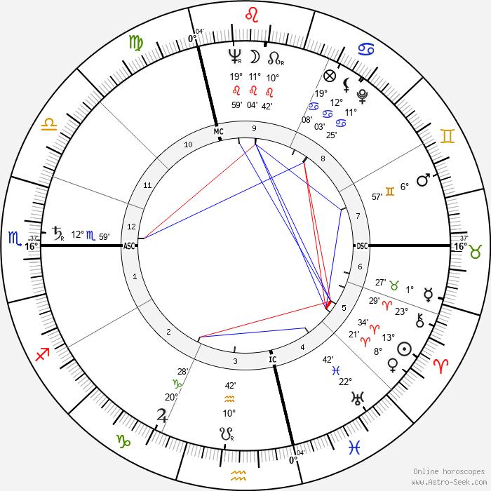Vittorino Colombo - Birth horoscope chart