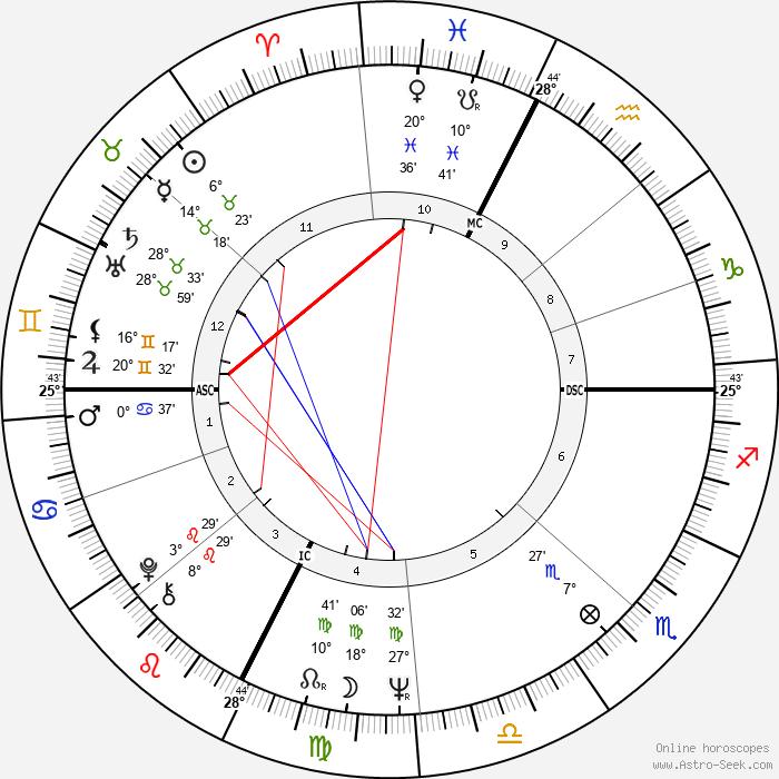 Vittorio Cecchi Gori - Birth horoscope chart
