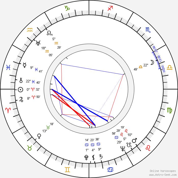 Vittorio Duse - Birth horoscope chart