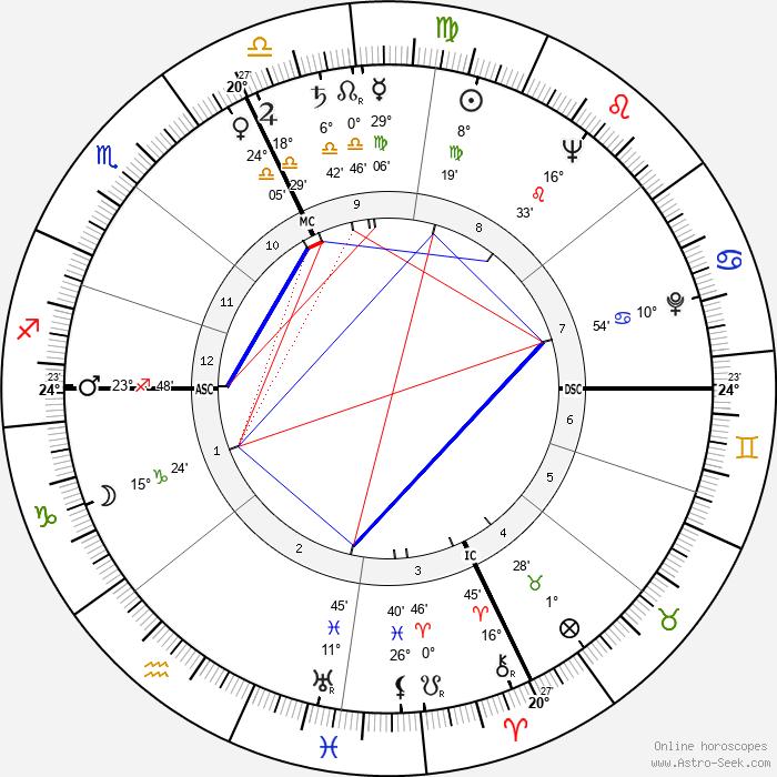 Vittorio Gassman - Birth horoscope chart