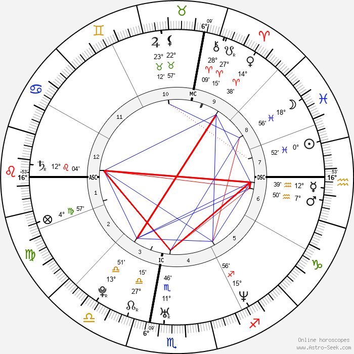 Vittorio Grigolo - Birth horoscope chart