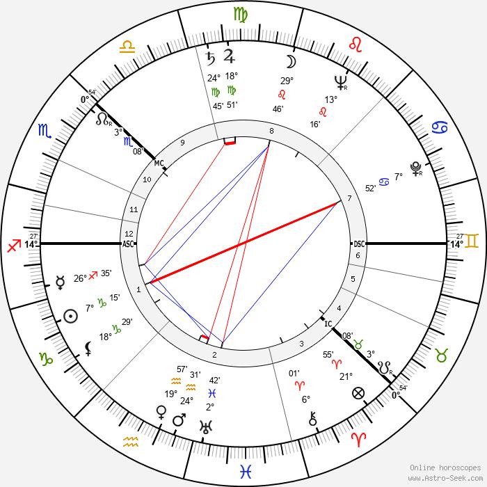 Viveca Lindfors - Birth horoscope chart