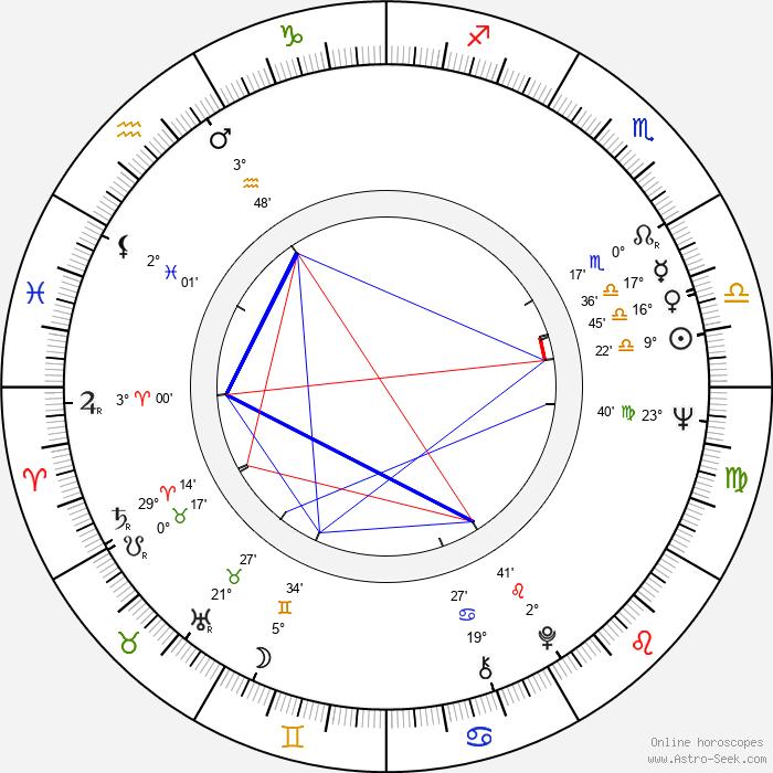Vivi Bach - Birth horoscope chart