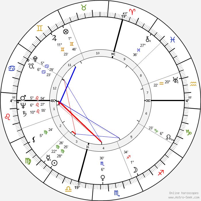Vivi Gioi - Birth horoscope chart