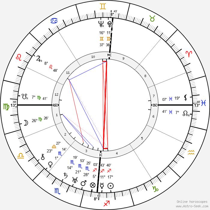 Vivian de Sola Pinto - Birth horoscope chart