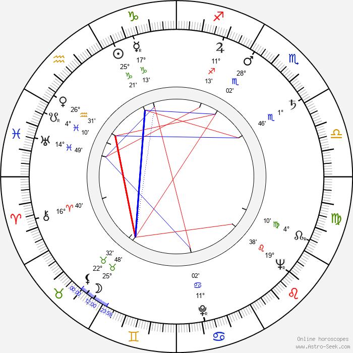 Vivian Mallah - Birth horoscope chart