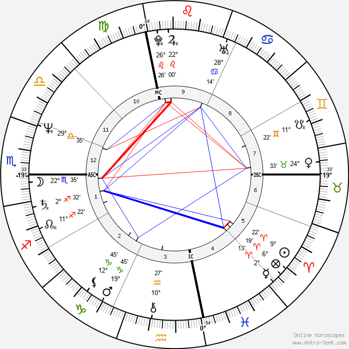 Vivian Martin - Birth horoscope chart