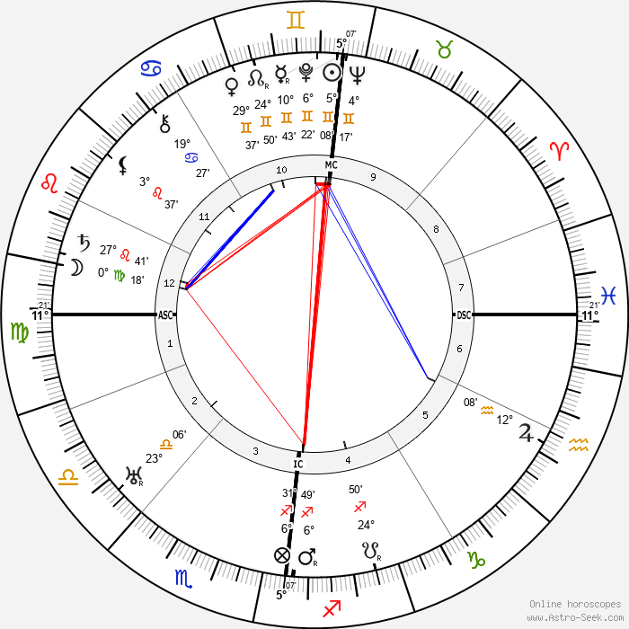 Vivian Robson - Birth horoscope chart