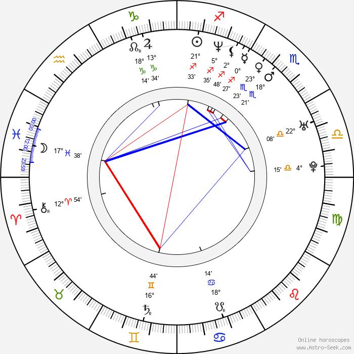 Vladimír Adásek - Birth horoscope chart