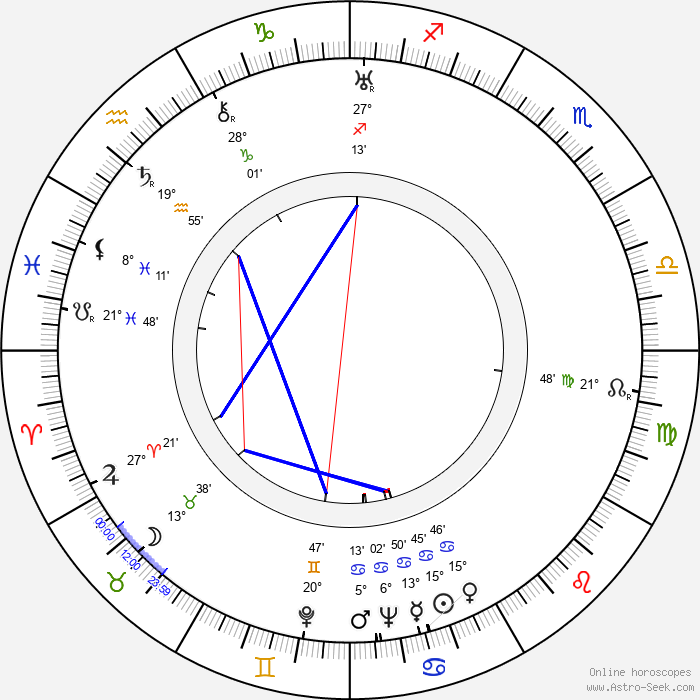 Vladimir Belokurov - Birth horoscope chart