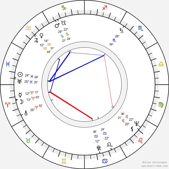 Vladimír Bičík - Birth horoscope chart
