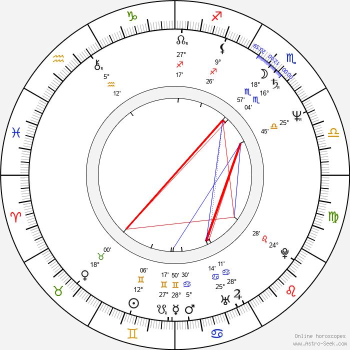 Vladimir Blazevski - Birth horoscope chart