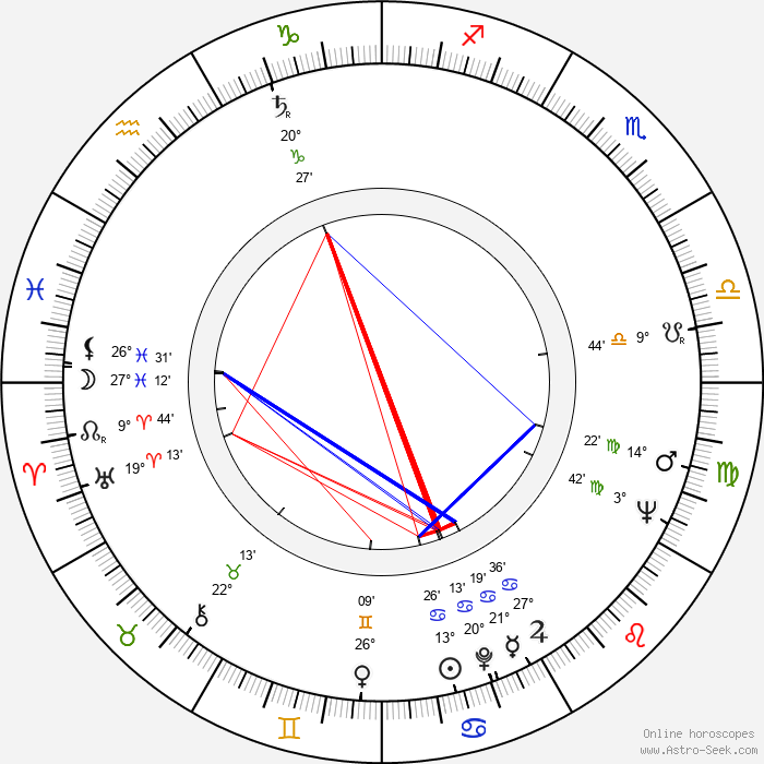 Vladimír Blucha - Birth horoscope chart