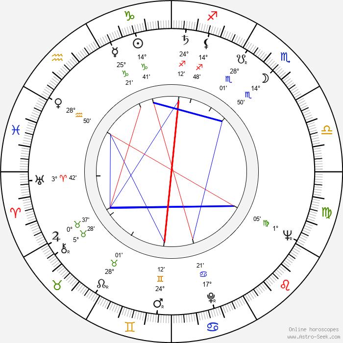 Vladimir Bychkov - Birth horoscope chart