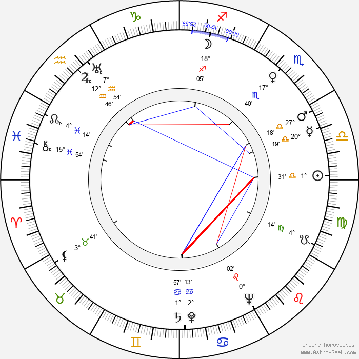 Vladimír Čech - Birth horoscope chart