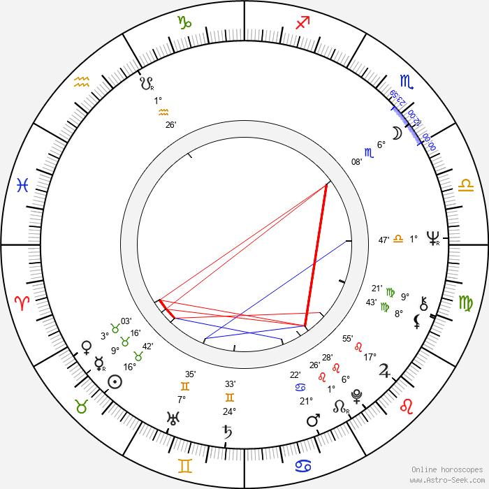 Vladimír Drha - Birth horoscope chart