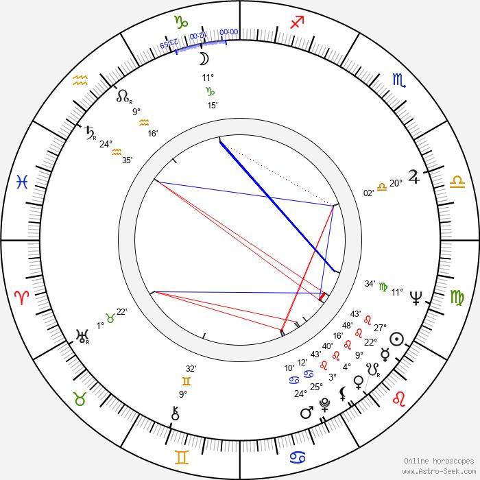 Vladimír Fišer - Birth horoscope chart