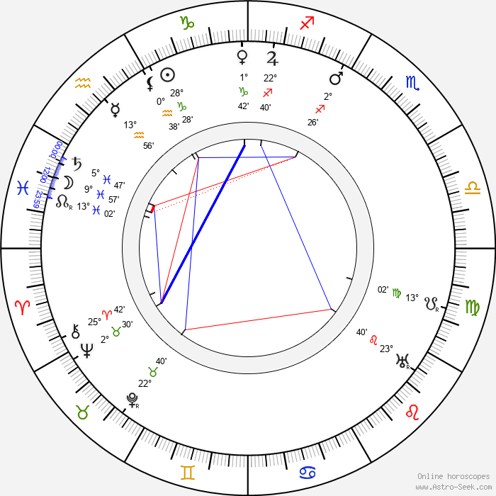 Vladimir Gardin - Birth horoscope chart