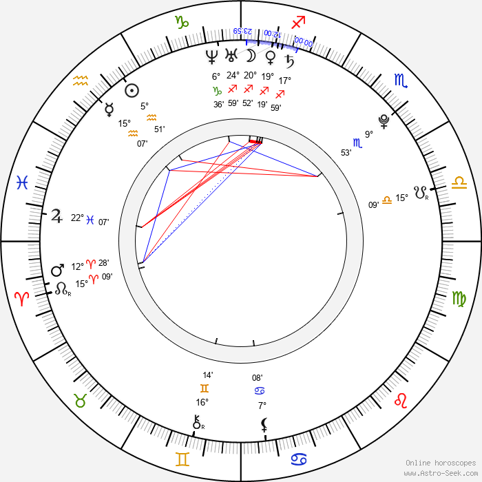Vladimir Garin - Birth horoscope chart