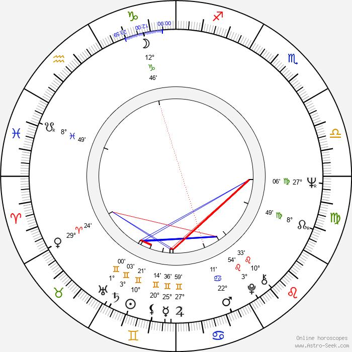 Vladimir Grammatikov - Birth horoscope chart