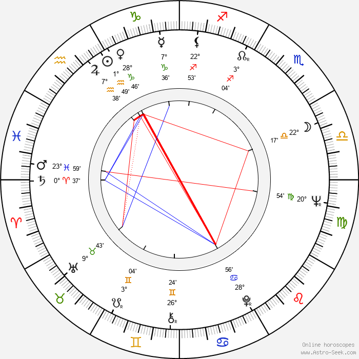 Vladimír Hrabánek - Birth horoscope chart