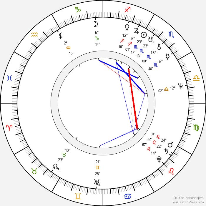 Vladimir Ilyin - Birth horoscope chart