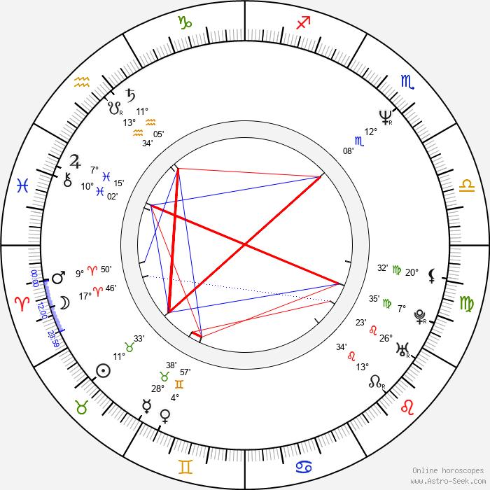 Vladimír Javorský - Birth horoscope chart