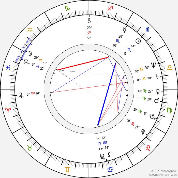 Vladimír Jedľovský - Birth horoscope chart