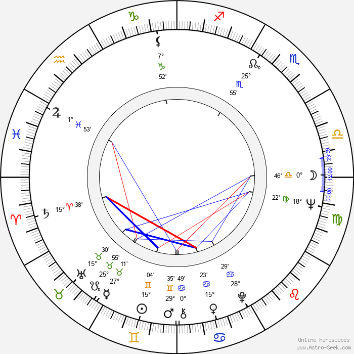 Vladimír Jiránek - Birth horoscope chart