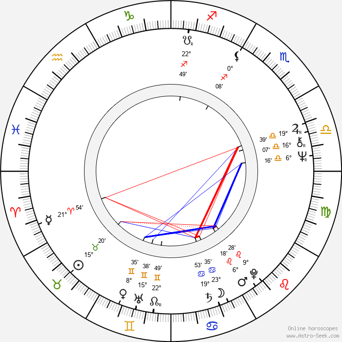 Vladimír Just - Birth horoscope chart