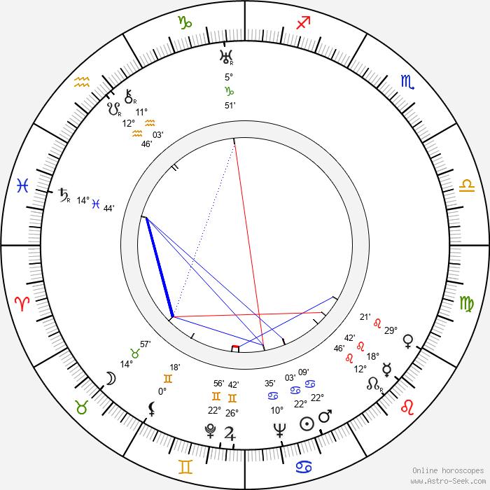 Vladimir Kaplunovskij - Birth horoscope chart