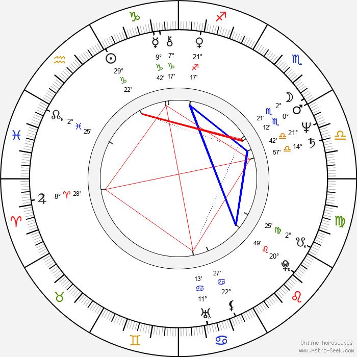 Vladimir Khotinenko - Birth horoscope chart