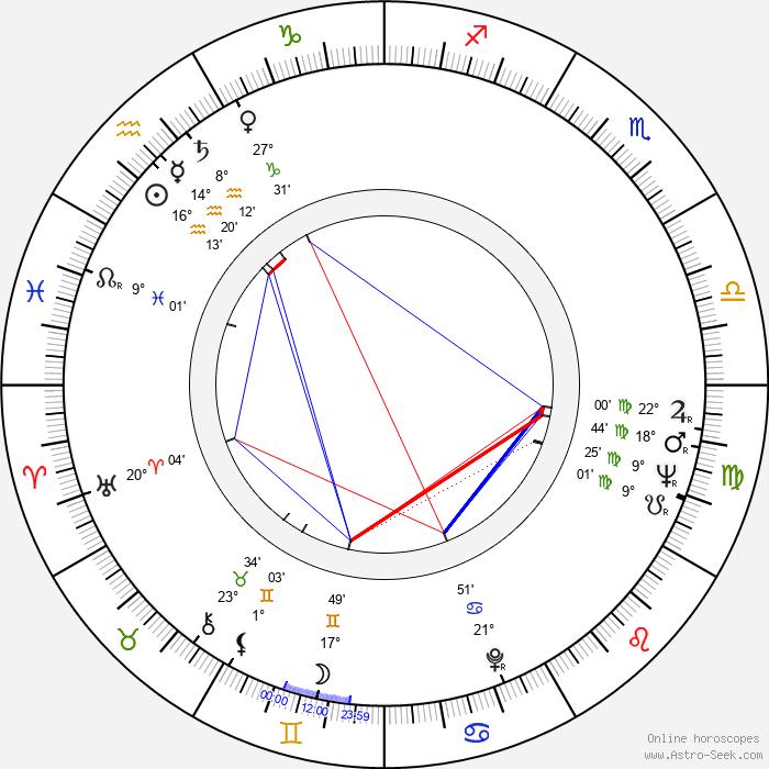 Vladimír Klevis - Birth horoscope chart
