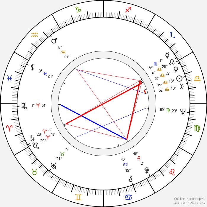 Vladimír Körner - Birth horoscope chart