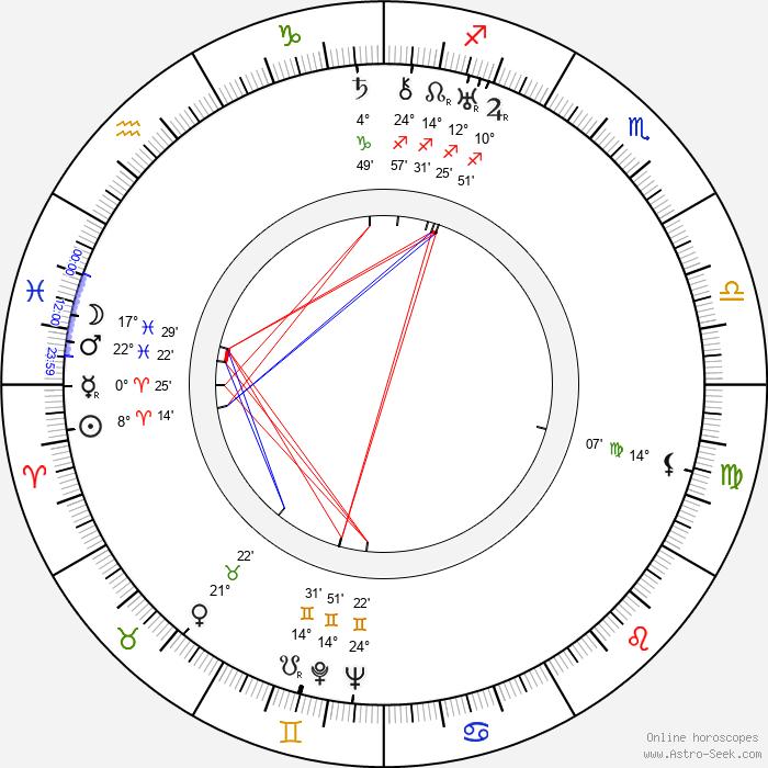 Vladimir Korsh - Birth horoscope chart