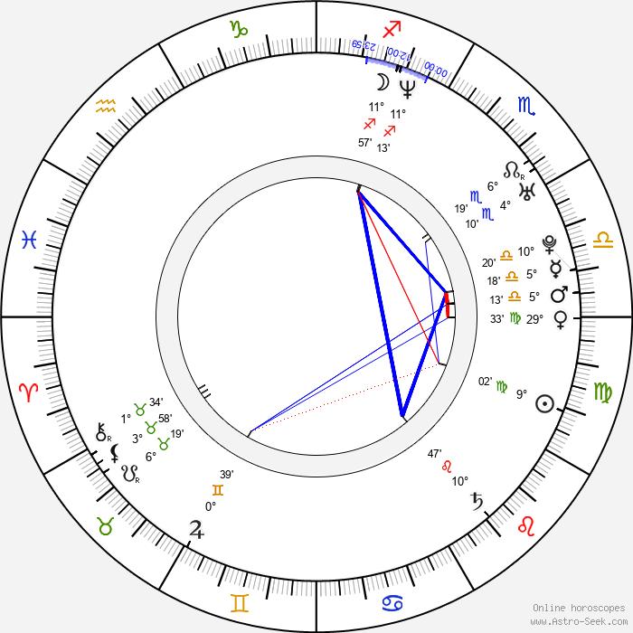 Vladimir Koshevoy - Birth horoscope chart
