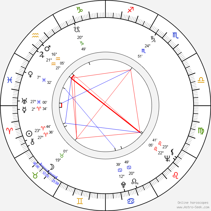 Vladimír Kostovič - Birth horoscope chart