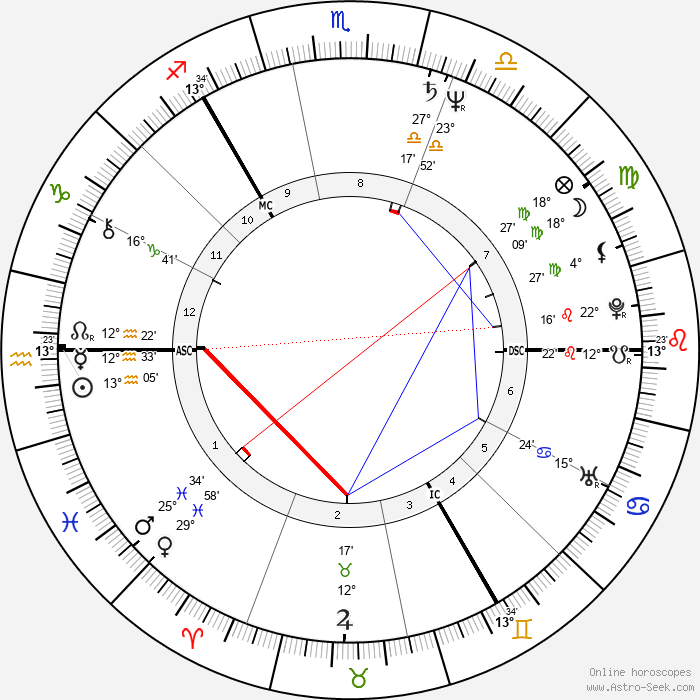 Vladimir Kovalev - Birth horoscope chart