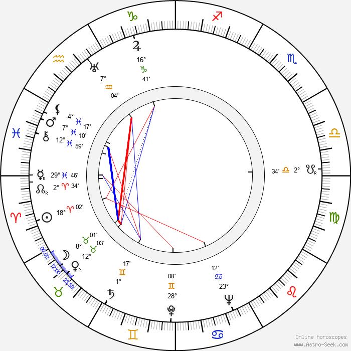 Vladimir Leib - Birth horoscope chart