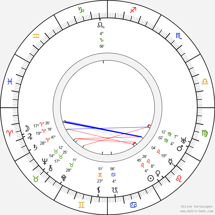 Vladimir Maksimov - Birth horoscope chart