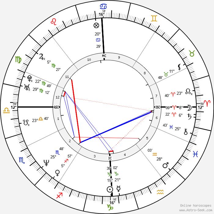 Vladimir Malakhov - Birth horoscope chart