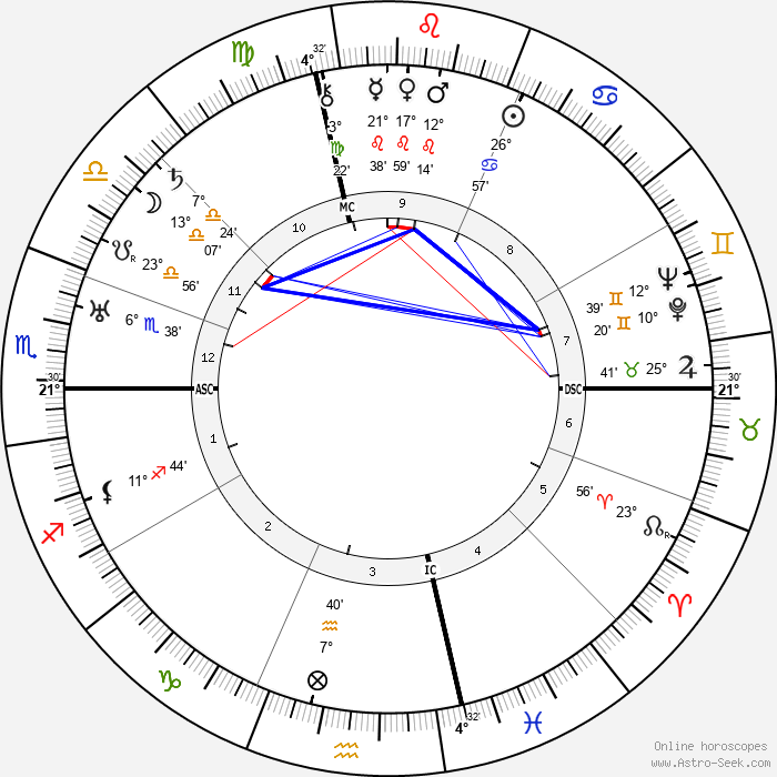 Vladimir Mayakovsky - Birth horoscope chart