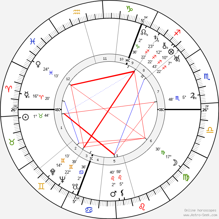 Vladimir Nabokov - Birth horoscope chart