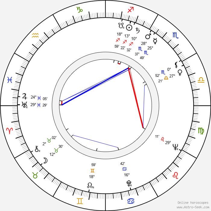 Vladimir Naumov - Birth horoscope chart