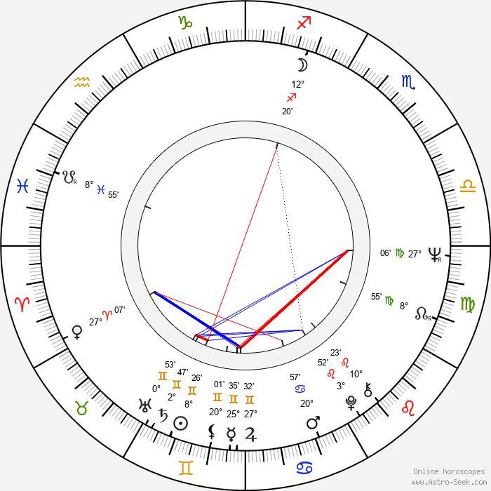 Vladimír Ondruš - Birth horoscope chart