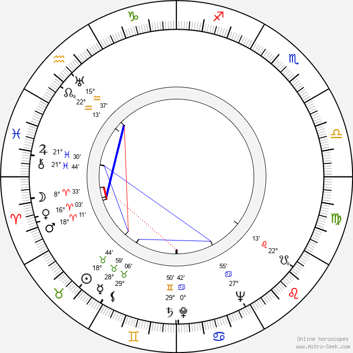 Vladimír Pavlar - Birth horoscope chart