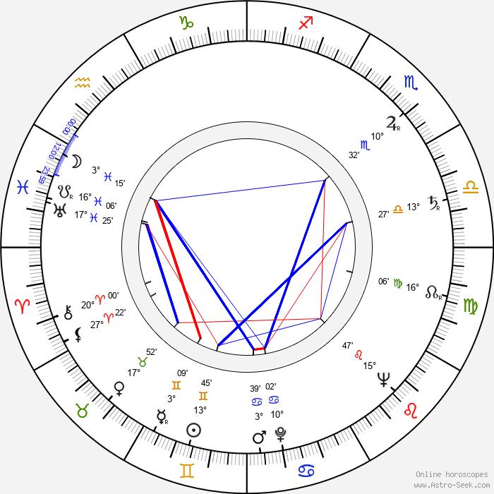 Vladimír Petruška - Birth horoscope chart