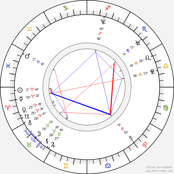 Vladimír Polák - Birth horoscope chart